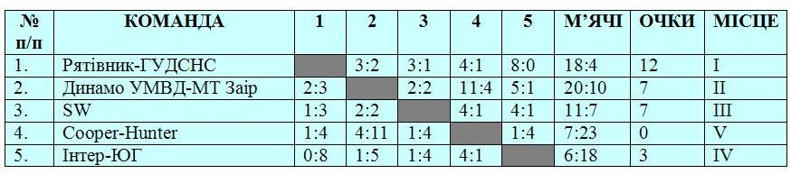 табл 2
