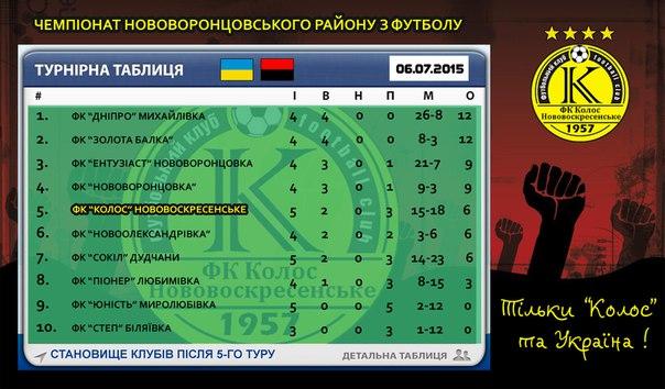 Чемпіонат Нововоронцовського району. Турнірна таблиця