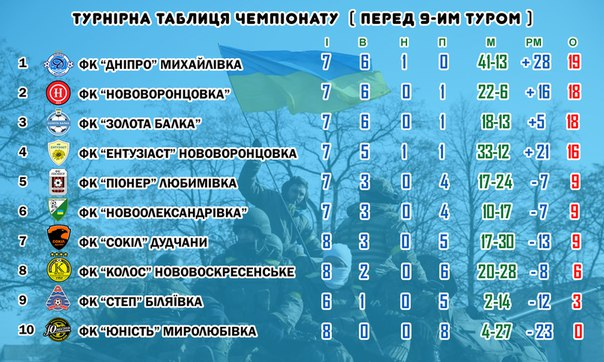 турнірна таблиця. чемпіонат Нововоронцовського району 2015