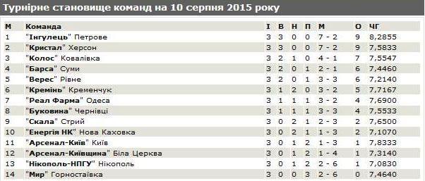 друга ліга. турнірна таблиця