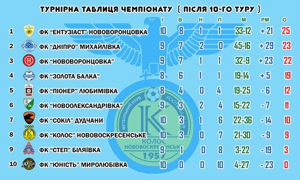 таблиця