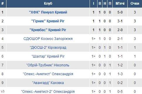 Група 3. U-15