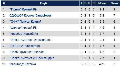 Група 3. U-17.