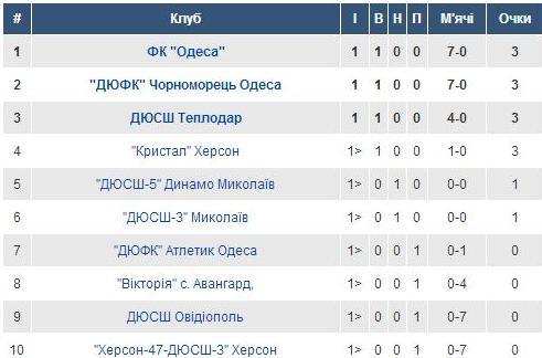 Група 6. U-15