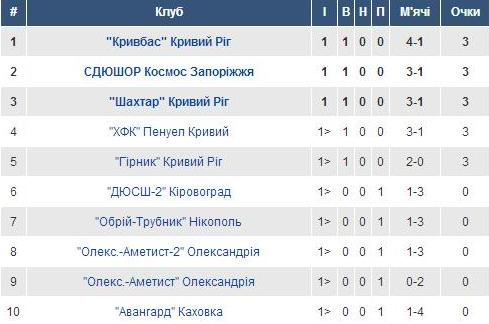 U-17. Група 3.
