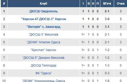 U-17. Група 6.