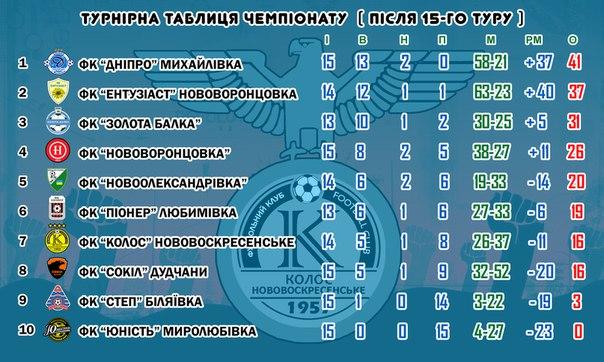 колос. турнірна таблиця