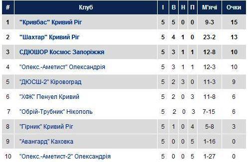 Група 3. U-15.