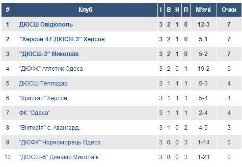 Група 6. U-17.