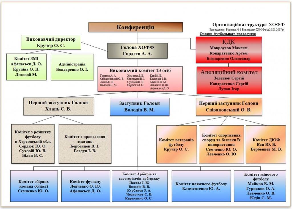 Організаційна структура ХОФФ