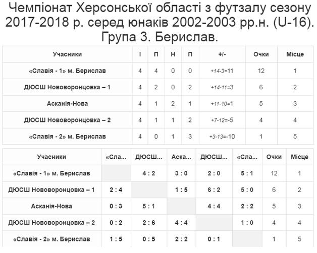 Група 3. Берислав