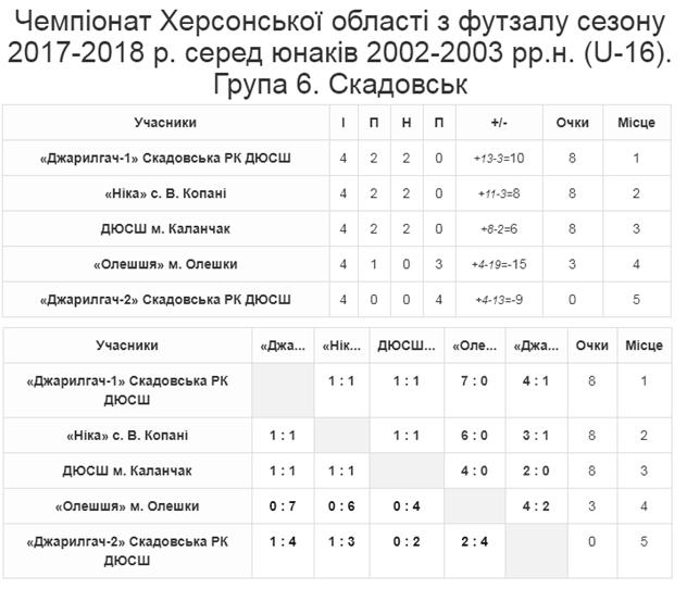Група 6. Скадовськ