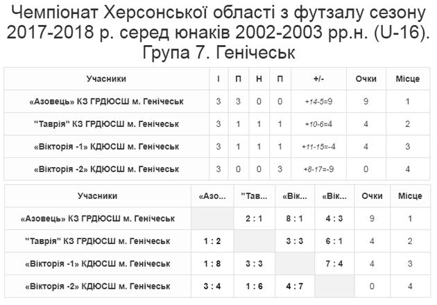 Група 7. Генічеськ