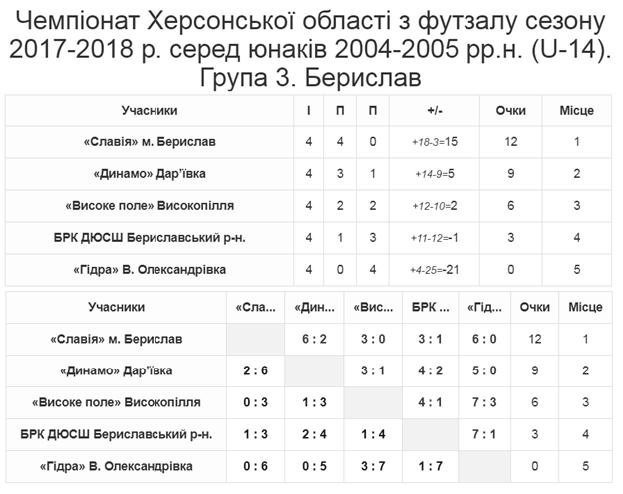 Група 3 Берислав