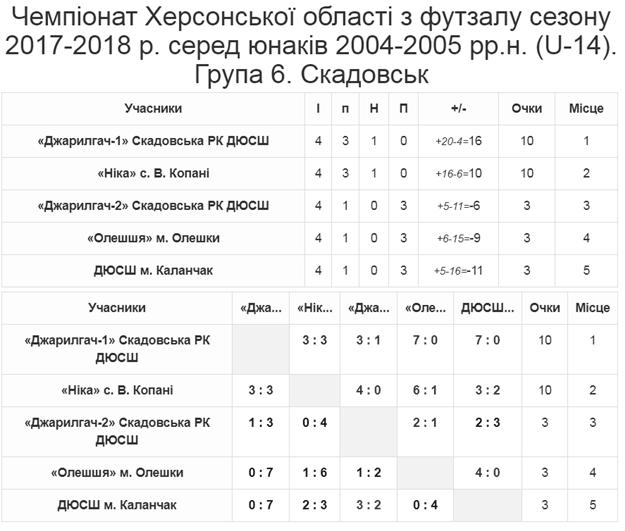 Група 6 Скадовск